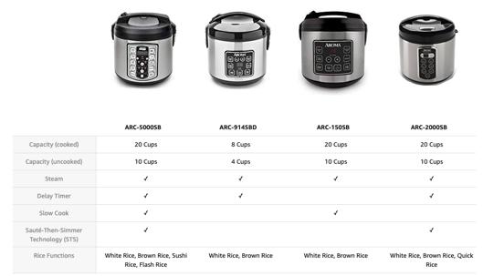aroma comparison